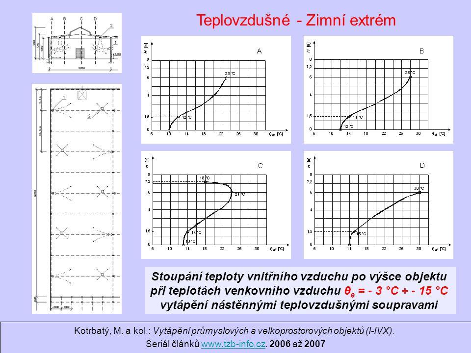 Ondrej.Hojer@fs.cvut.cz Sálavé a průmyslové vytápění Stoupání teploty vnitřního vzduchu po výšce objektu při teplotách venkovního vzduchu θ e = - 3 °C ÷ - 15 °C vytápění nástěnnými teplovzdušnými soupravami Kotrbatý, M.