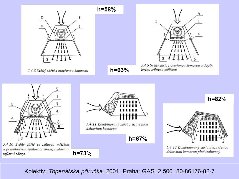 Ondrej.Hojer@fs.cvut.cz Sálavé a průmyslové vytápění h=58% h=63% h=73% h=67% h=82% Kolektiv: Topenářská příručka.