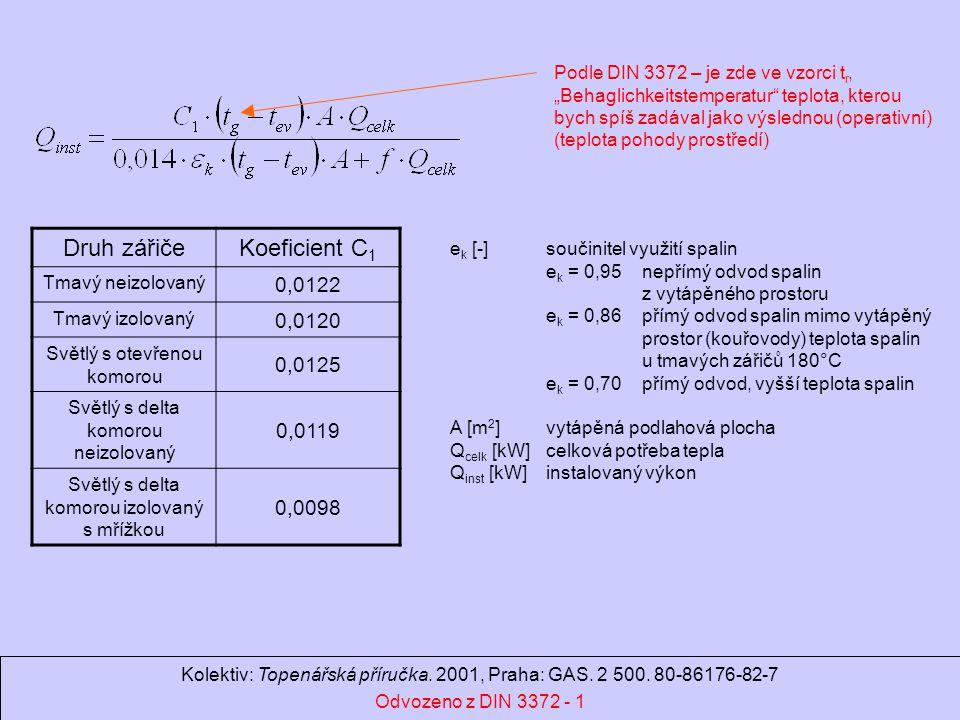 Ondrej.Hojer@fs.cvut.cz Sálavé a průmyslové vytápění Druh zářičeKoeficient C 1 Tmavý neizolovaný 0,0122 Tmavý izolovaný 0,0120 Světlý s otevřenou komorou 0,0125 Světlý s delta komorou neizolovaný 0,0119 Světlý s delta komorou izolovaný s mřížkou 0,0098 e k [-]součinitel využití spalin e k = 0,95nepřímý odvod spalin z vytápěného prostoru e k = 0,86přímý odvod spalin mimo vytápěný prostor (kouřovody) teplota spalin u tmavých zářičů 180°C e k = 0,70 přímý odvod, vyšší teplota spalin A [m 2 ]vytápěná podlahová plocha Q celk [kW]celková potřeba tepla Q inst [kW]instalovaný výkon Kolektiv: Topenářská příručka.