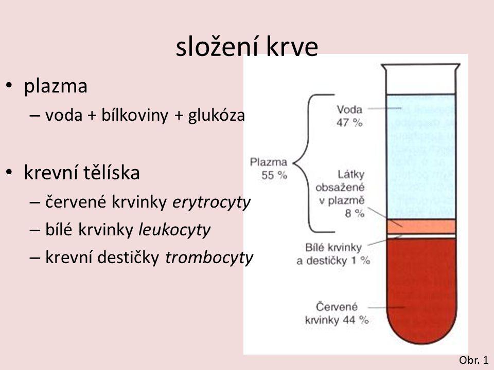složení krve plazma – voda + bílkoviny + glukóza krevní tělíska – červené krvinky erytrocyty – bílé krvinky leukocyty – krevní destičky trombocyty Obr