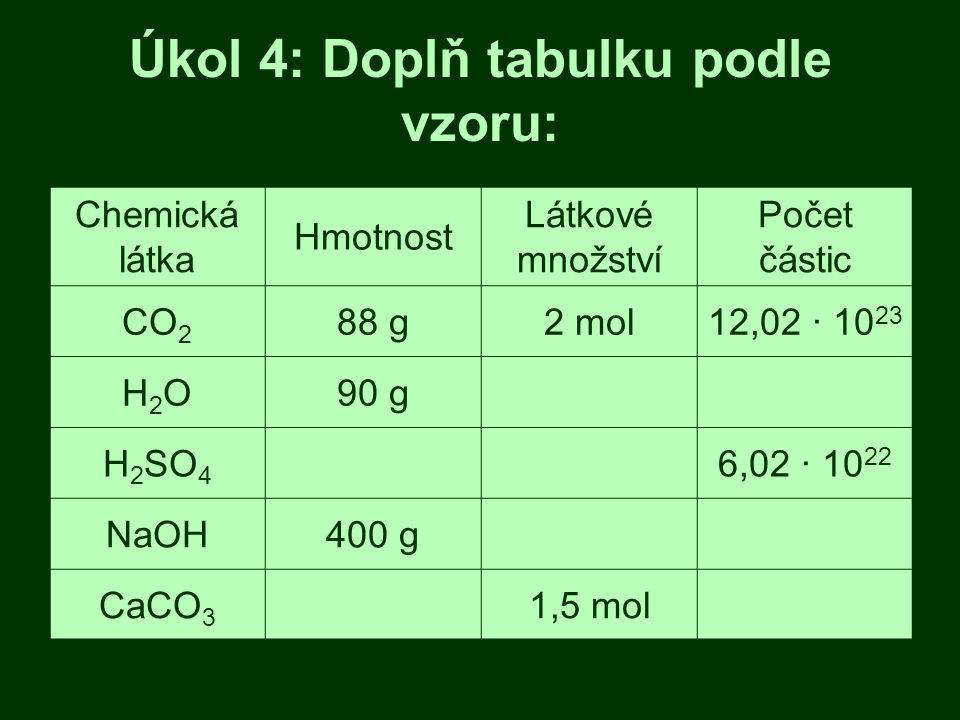 Úkol 4: Doplň tabulku podle vzoru: Chemická látka Hmotnost Látkové množství Počet částic CO 2 88 g2 mol12,02 · 10 23 H2OH2O90 g H 2 SO 4 6,02 · 10 22 NaOH400 g CaCO 3 1,5 mol