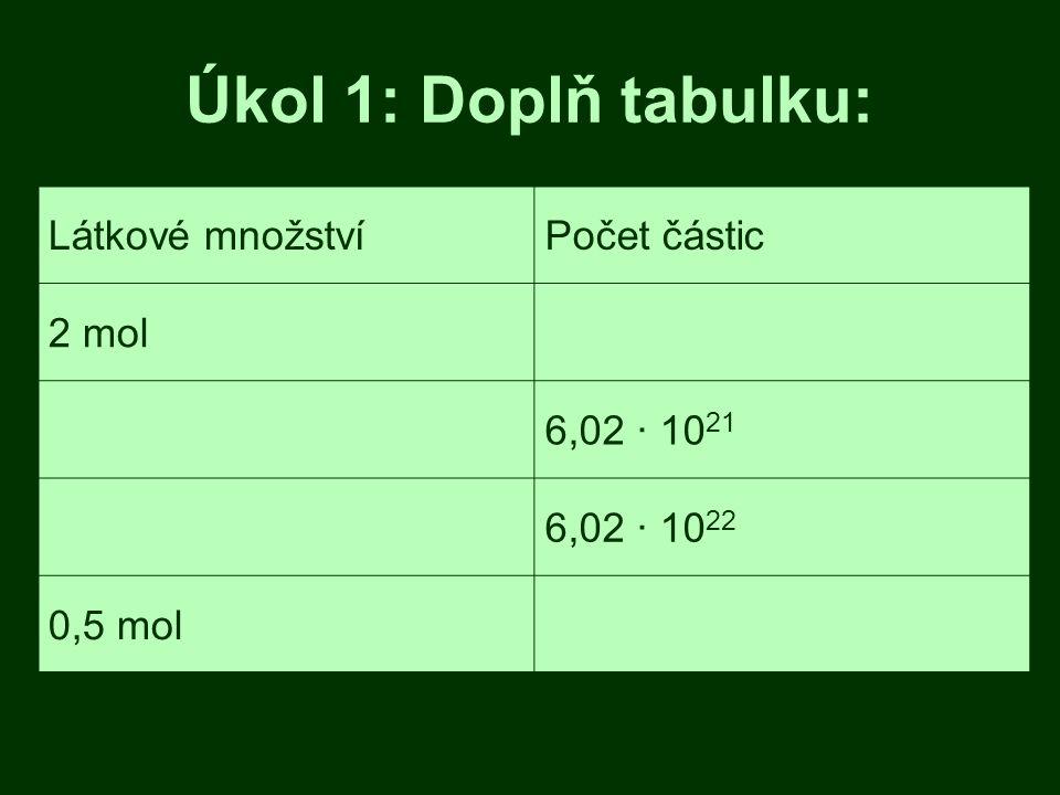 Úkol 1: Doplň tabulku: Látkové množstvíPočet částic 2 mol 6,02 · 10 21 6,02 · 10 22 0,5 mol