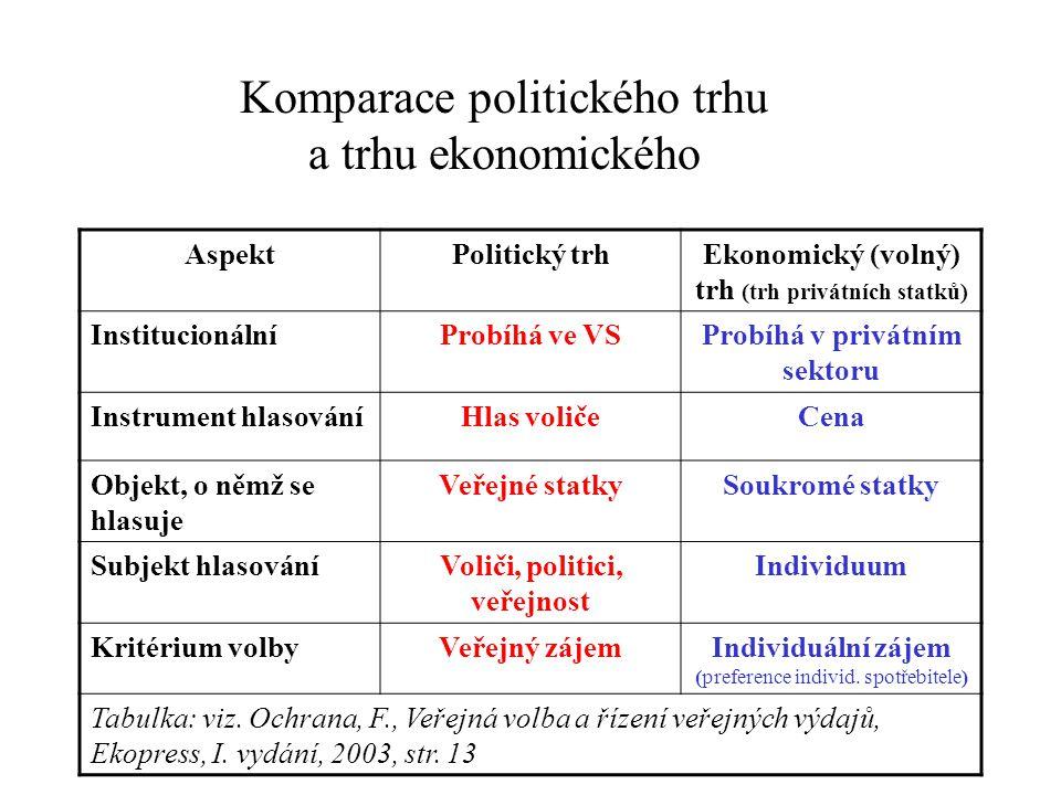 Komparace politického trhu a trhu ekonomického AspektPolitický trhEkonomický (volný) trh (trh privátních statků) InstitucionálníProbíhá ve VSProbíhá v privátním sektoru Instrument hlasováníHlas voličeCena Objekt, o němž se hlasuje Veřejné statkySoukromé statky Subjekt hlasováníVoliči, politici, veřejnost Individuum Kritérium volbyVeřejný zájemIndividuální zájem (preference individ.