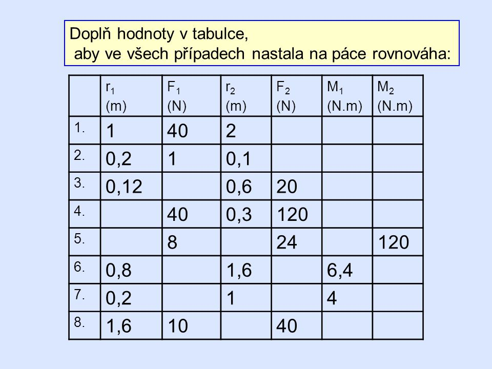 Doplň hodnoty v tabulce, aby ve všech případech nastala na páce rovnováha: r 1 (m) F 1 (N) r 2 (m) F 2 (N) M 1 (N.m) M 2 (N.m) 1. 1402 2. 0,210,1 3. 0