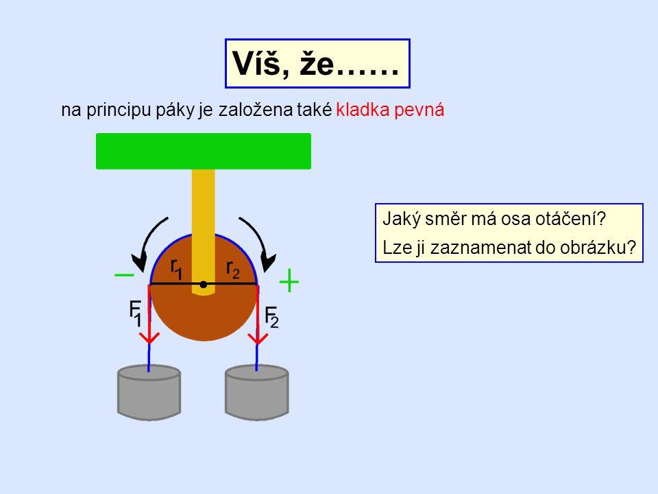 Víš, že…… na principu páky je založena také kladka pevná Jaký směr má osa otáčení? Lze ji zaznamenat do obrázku?