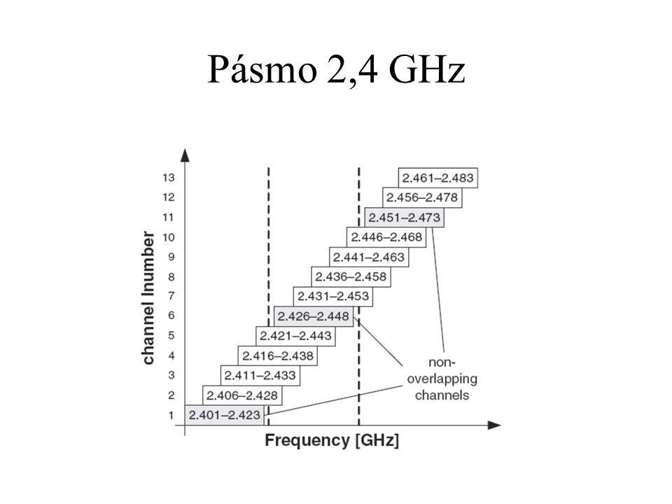 Povolen EIRP 100 mW (20 dBm)  při použití směrových antén je třeba snížit vysílací výkon.