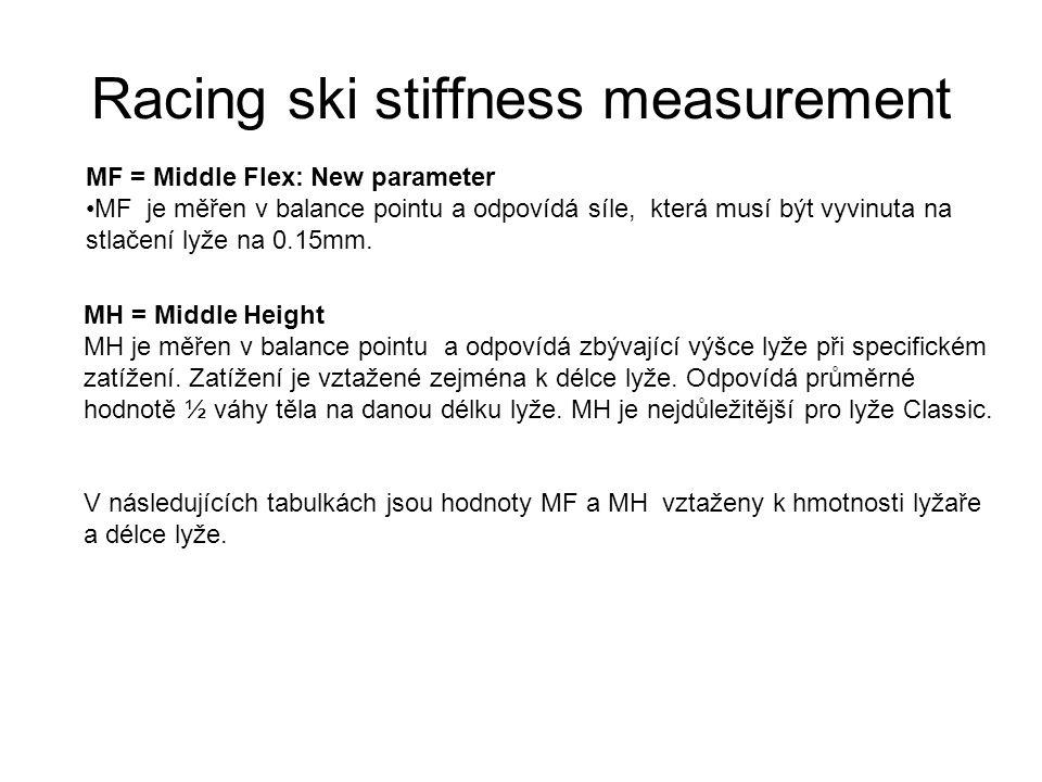 EQ 10 Classic Stiffness Production stiffness levels Equipe 10 Classic Warm Pozor, u délky 188 a 196, kde je rozdílné zatížení ke zjištění MH soft a medium .