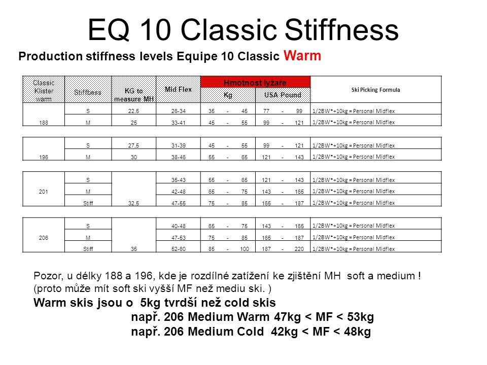 EQ 10 Classic Stiffness Production stiffness levels Equipe 10 Classic Cold Classic Hard Wax cold Stiffbess KG to measure MH Mid Flex Hmotnost lyžaře Ski picking Formula KgUSA Pound S1822-3035-4577-99 1/2BW*+5kg = Personal Midflex 188M2528-3645-5599-121 1/2BW*+5kg = Personal Midflex S22,526-3445-5599-121 1/2BW*+5kg = Personal Midflex 196M3033-4155-65121-143 1/2BW*+5kg = Personal Midflex S27,530-3855-65121-143 1/2BW*+5kg = Personal Midflex 201M32,537-4565-75143-165 1/2BW*+5kg = Personal Midflex S32,535-4365-75143-165 1/2BW*+5kg = Personal Midflex 206M 35 42-4875-85165-187 1/2BW*+5kg = Personal Midflex Stiff47-5585-100187-220 1/2BW*+5kg = Personal Midflex Pozor, u délky 188,196, 201 kde je rozdílné zatížení ke zjištění MH – soft/ medium .