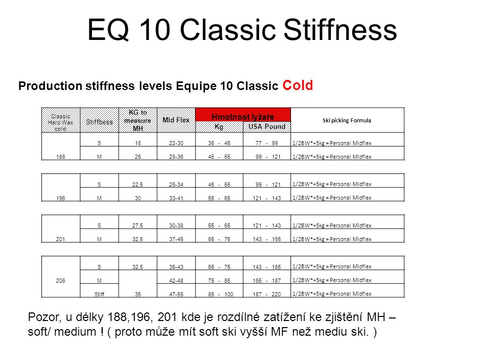 EQ 10 Classic Stiffness Production stiffness levels Equipe 10 Classic Cold Classic Hard Wax cold Stiffbess KG to measure MH Mid Flex Hmotnost lyžaře S