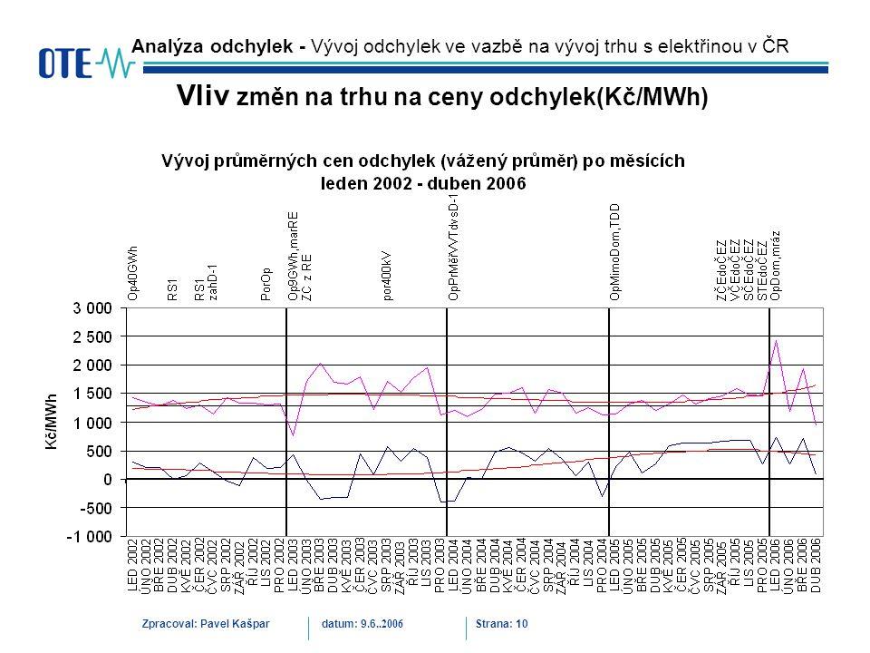 Zpracoval: Pavel Kašpardatum: 9.6..2006 Strana: 10 Analýza odchylek - Vývoj odchylek ve vazbě na vývoj trhu s elektřinou v ČR Vliv změn na trhu na cen