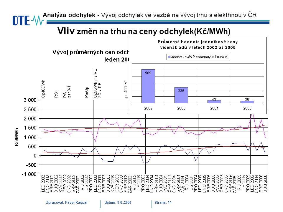 Zpracoval: Pavel Kašpardatum: 9.6..2006 Strana: 11 Analýza odchylek - Vývoj odchylek ve vazbě na vývoj trhu s elektřinou v ČR Vliv změn na trhu na ceny odchylek(Kč/MWh)