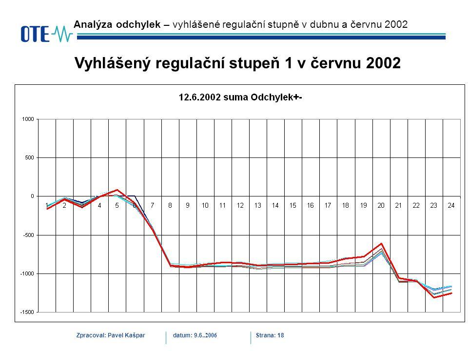 Zpracoval: Pavel Kašpardatum: 9.6..2006 Strana: 18 Analýza odchylek – vyhlášené regulační stupně v dubnu a červnu 2002 Vyhlášený regulační stupeň 1 v