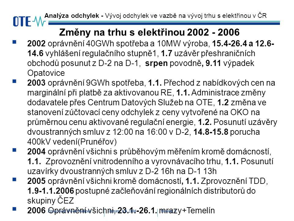 Zpracoval: Pavel Kašpardatum: 9.6..2006 Strana: 6 Analýza odchylek - Vývoj odchylek ve vazbě na vývoj trhu s elektřinou v ČR Vliv změn na trhu na velikost odchylek(MWh)
