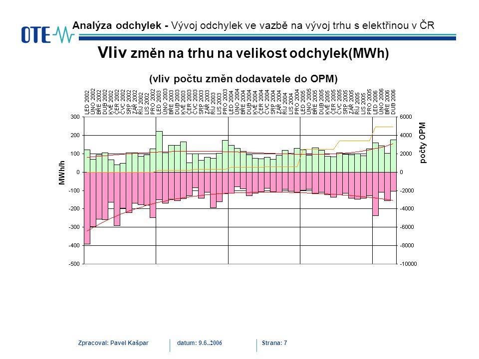 Zpracoval: Pavel Kašpardatum: 9.6..2006 Strana: 7 Analýza odchylek - Vývoj odchylek ve vazbě na vývoj trhu s elektřinou v ČR Vliv změn na trhu na velikost odchylek(MWh) (vliv počtu změn dodavatele do OPM)