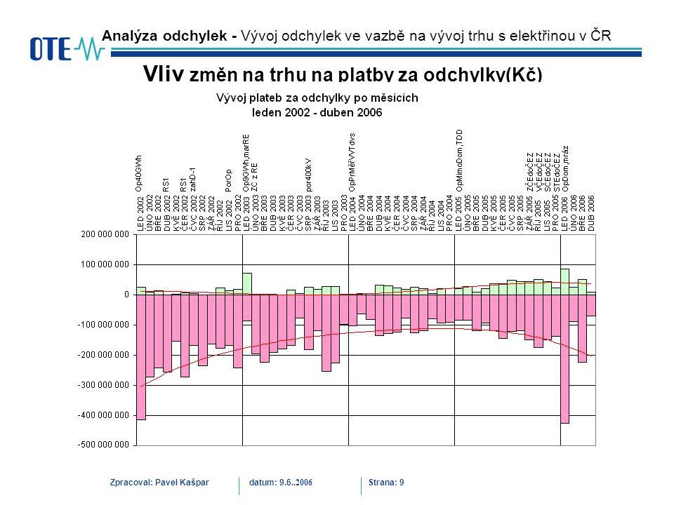 Zpracoval: Pavel Kašpardatum: 9.6..2006 Strana: 9 Analýza odchylek - Vývoj odchylek ve vazbě na vývoj trhu s elektřinou v ČR Vliv změn na trhu na platby za odchylky(Kč)