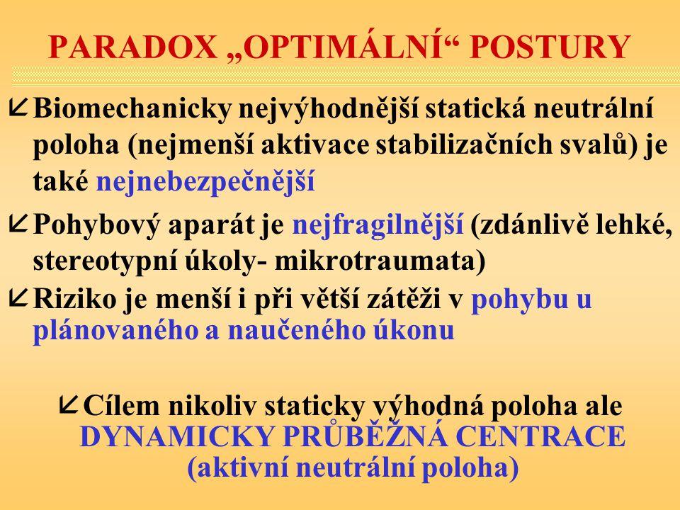 """PARADOX """"OPTIMÁLNÍ"""" POSTURY åBiomechanicky nejvýhodnější statická neutrální poloha (nejmenší aktivace stabilizačních svalů) je také nejnebezpečnější å"""