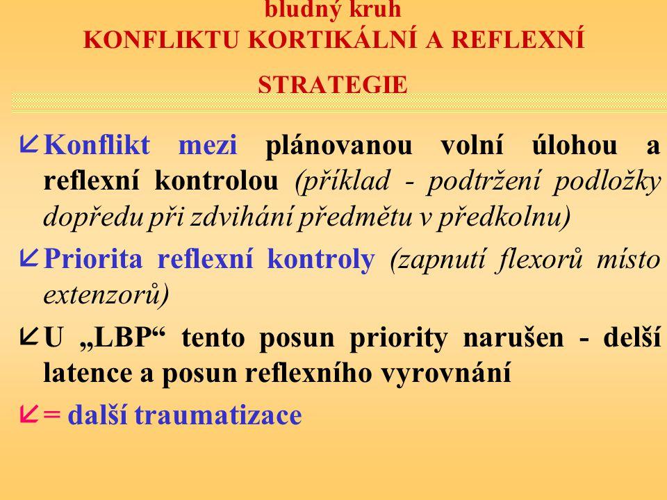 bludný kruh KONFLIKTU KORTIKÁLNÍ A REFLEXNÍ STRATEGIE åKonflikt mezi plánovanou volní úlohou a reflexní kontrolou (příklad - podtržení podložky dopřed