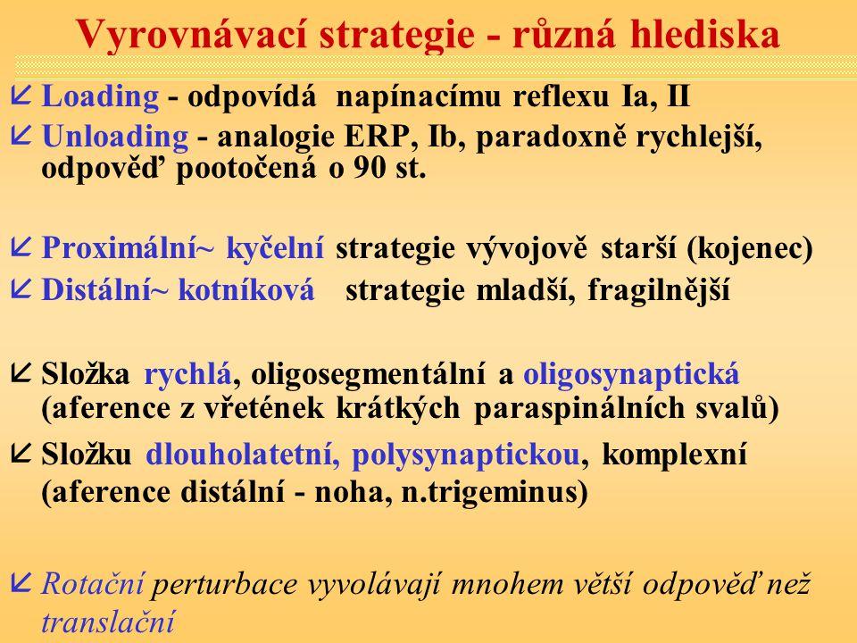 Vyrovnávací strategie - různá hlediska åLoading - odpovídá napínacímu reflexu Ia, II åUnloading - analogie ERP, Ib, paradoxně rychlejší, odpověď pooto