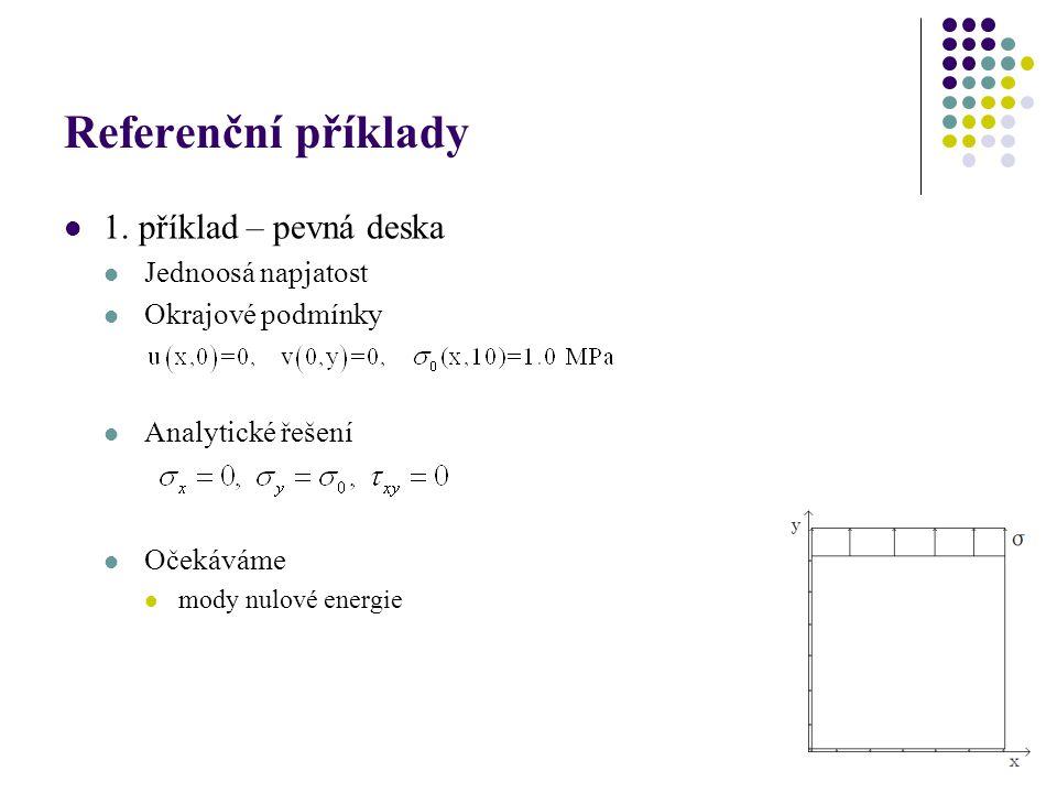 Referenční příklady 1. příklad – pevná deska Jednoosá napjatost Okrajové podmínky Analytické řešení Očekáváme mody nulové energie