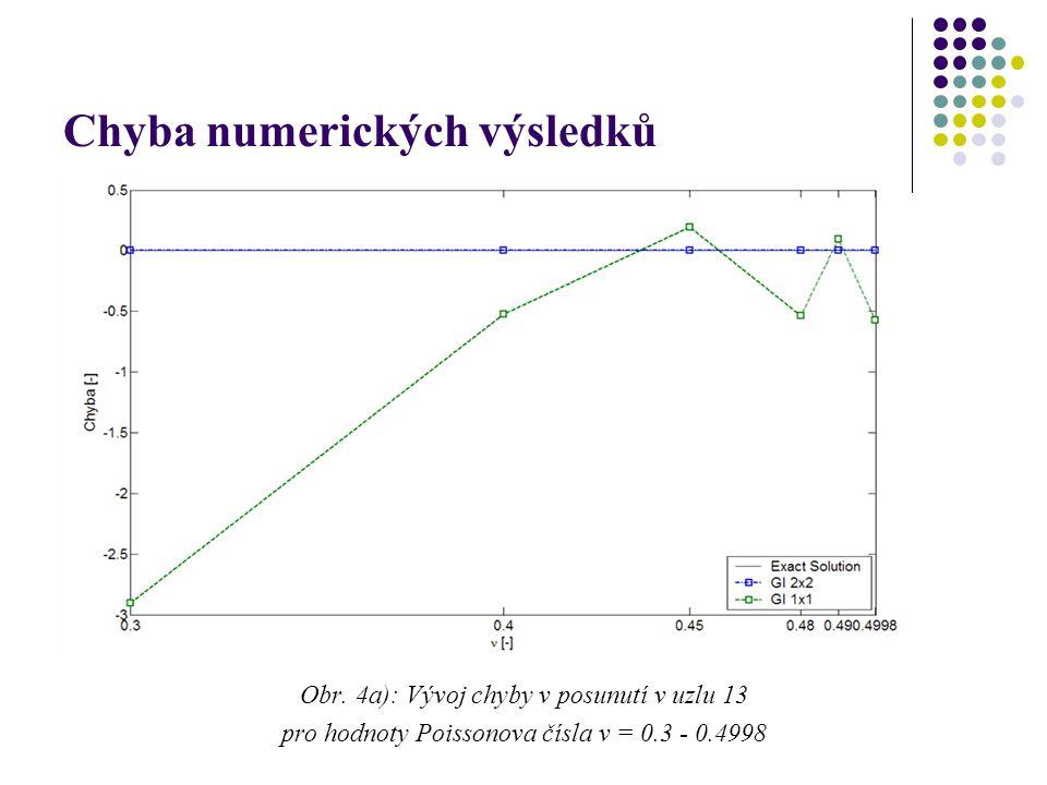 Chyba numerických výsledků Obr. 4a): Vývoj chyby v posunutí v uzlu 13 pro hodnoty Poissonova čísla ν = 0.3 - 0.4998
