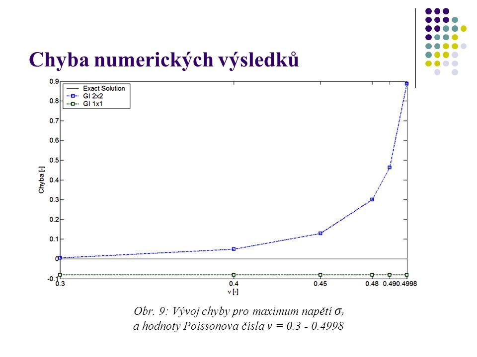 Chyba numerických výsledků Obr. 9: Vývoj chyby pro maximum napětí σ y a hodnoty Poissonova čísla ν = 0.3 - 0.4998