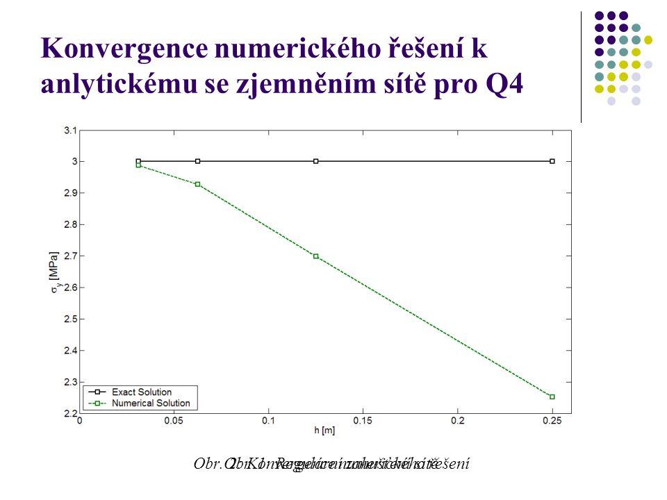 Konvergence numerického řešení k anlytickému se zjemněním sítě pro Q4 Obr.