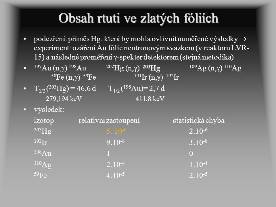 Obsah rtuti ve zlatých fóliích podezření: příměs Hg, která by mohla ovlivnit naměřené výsledky  experiment: ozáření Au fólie neutronovým svazkem (v r