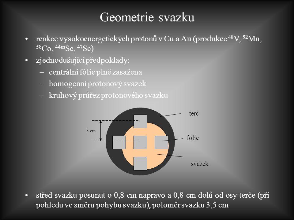 Geometrie svazku reakce vysokoenergetických protonů v Cu a Au (produkce 48 V, 52 Mn, 58 Co, 44m Sc, 47 Sc) zjednodušující předpoklady: –centrální fóli