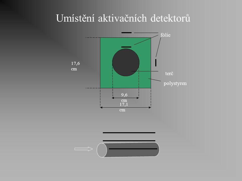 Efektivní účinný průřez rychlost reakce N - počet terčíkových jader  - neutronový tok  - účinný průřez rychlost reakce konvenční tok počet neutronů n s rychlostí v 