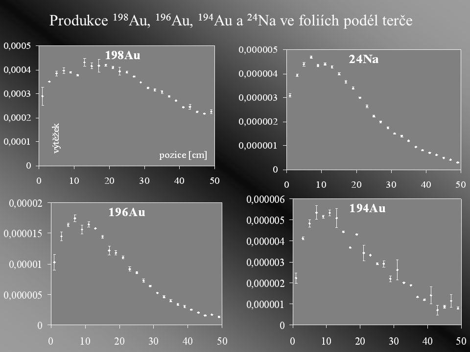 Obsah rtuti ve zlatých fóliích podezření: příměs Hg, která by mohla ovlivnit naměřené výsledky  experiment: ozáření Au fólie neutronovým svazkem (v reaktoru LVR- 15) a následné proměření γ-spekter detektorem (stejná metodika) 203 Hg 197 Au (n,  ) 198 Au 202 Hg (n,  ) 203 Hg 109 Ag (n,  ) 110 Ag 58 Fe (n,  ) 59 Fe 191 Ir (n,  ) 192 Ir T 1/2 ( 203 Hg) = 46,6 d T 1/2 ( 198 Au)= 2,7 d 279,194 keV 411,8 keV výsledek: izotoprelativní zastoupení statistická chyba 203 Hg5.