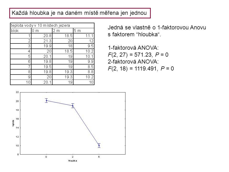 """Každá hloubka je na daném místě měřena jen jednou Jedná se vlastně o 1-faktorovou Anovu s faktorem """"hloubka"""". 1-faktorová ANOVA: F(2, 27) = 571.23, P"""