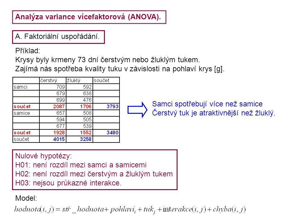 Analýza variance vícefaktorová (ANOVA). A. Faktoriální uspořádání. Příklad: Krysy byly krmeny 73 dní čerstvým nebo žluklým tukem. Zajímá nás spotřeba