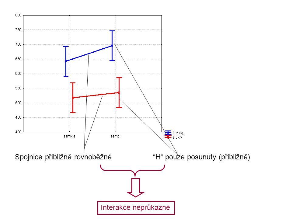 """Spojnice přibližně rovnoběžné""""H"""" pouze posunuty (přibližně) Interakce neprůkazné"""