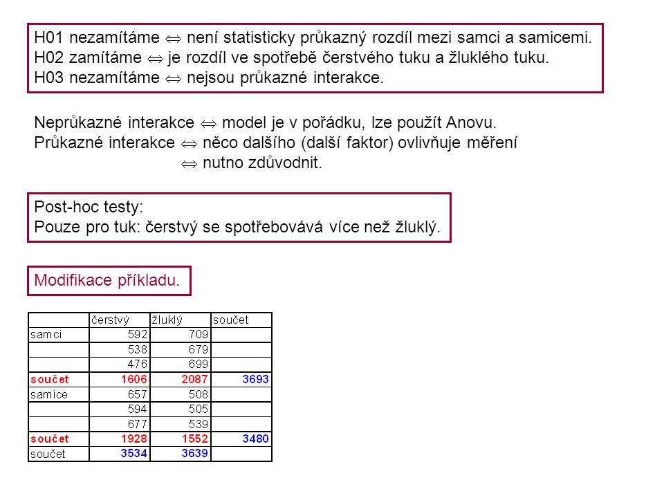 H01 nezamítáme  není statisticky průkazný rozdíl mezi samci a samicemi. H02 zamítáme  je rozdíl ve spotřebě čerstvého tuku a žluklého tuku. H03 neza
