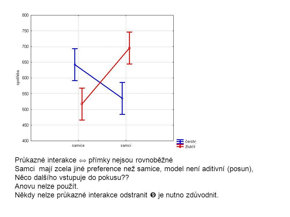 Průkazné interakce  přímky nejsou rovnoběžné Samci mají zcela jiné preference než samice, model není aditivní (posun), Něco dalšího vstupuje do pokus