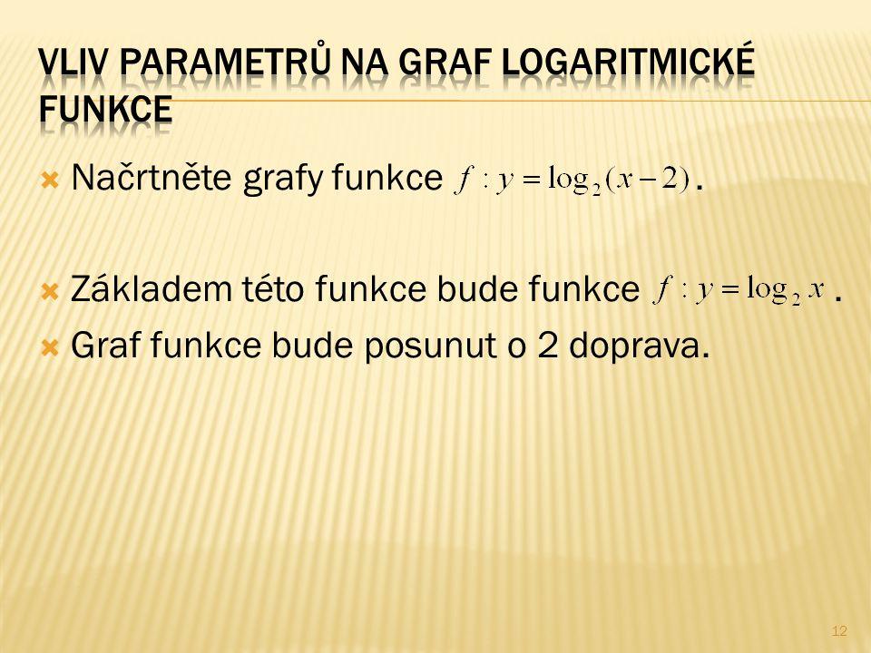  Načrtněte grafy funkce.  Základem této funkce bude funkce.  Graf funkce bude posunut o 2 doprava. 12