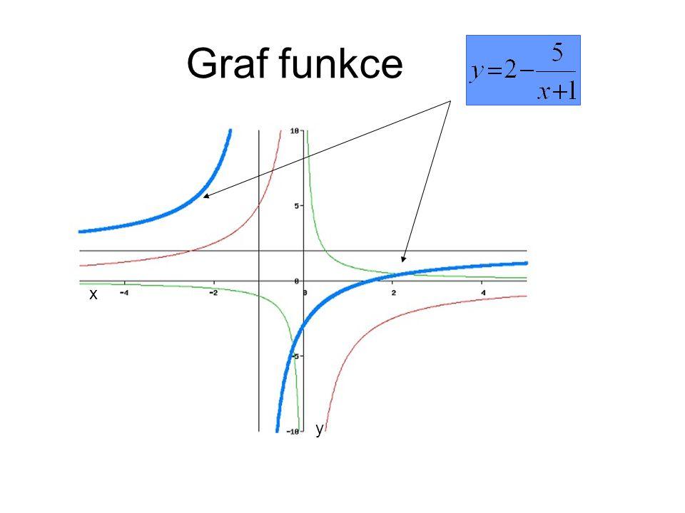 Graf funkce x y