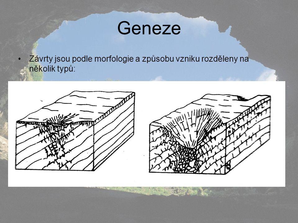 Geneze Závrty jsou podle morfologie a způsobu vzniku rozděleny na několik typů: a) závrty disoluční - (též zvané korozní) vznikají rozpouštěním krasov