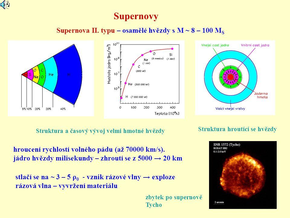 Supernovy Struktura a časový vývoj velmi hmotné hvězdy Supernova II. typu – osamělé hvězdy s M ~ 8 – 100 M S Struktura hroutící se hvězdy stlačí se na