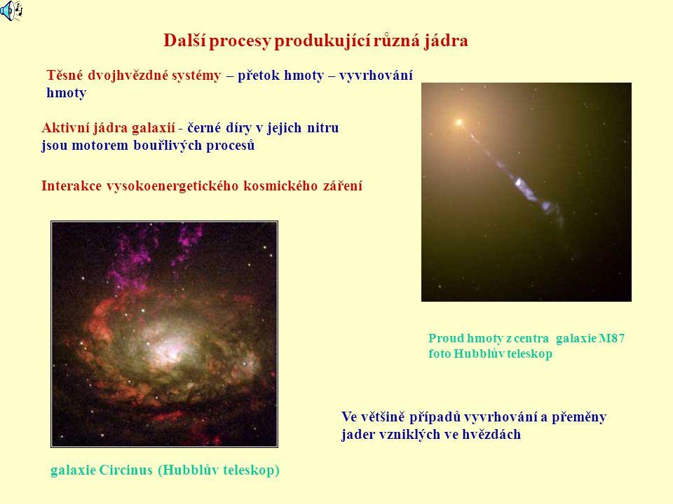 Další procesy produkující různá jádra Aktivní jádra galaxií - černé díry v jejich nitru jsou motorem bouřlivých procesů Interakce vysokoenergetického