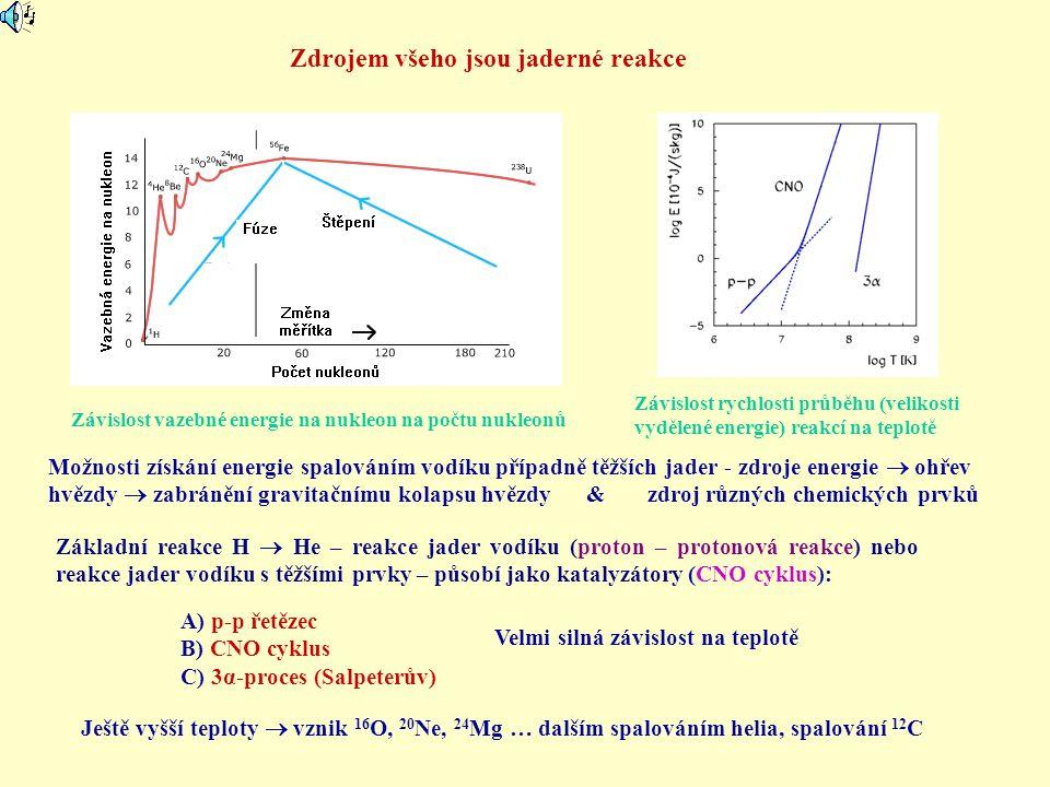 Zdrojem všeho jsou jaderné reakce Závislost vazebné energie na nukleon na počtu nukleonů Možnosti získání energie spalováním vodíku případně těžších j