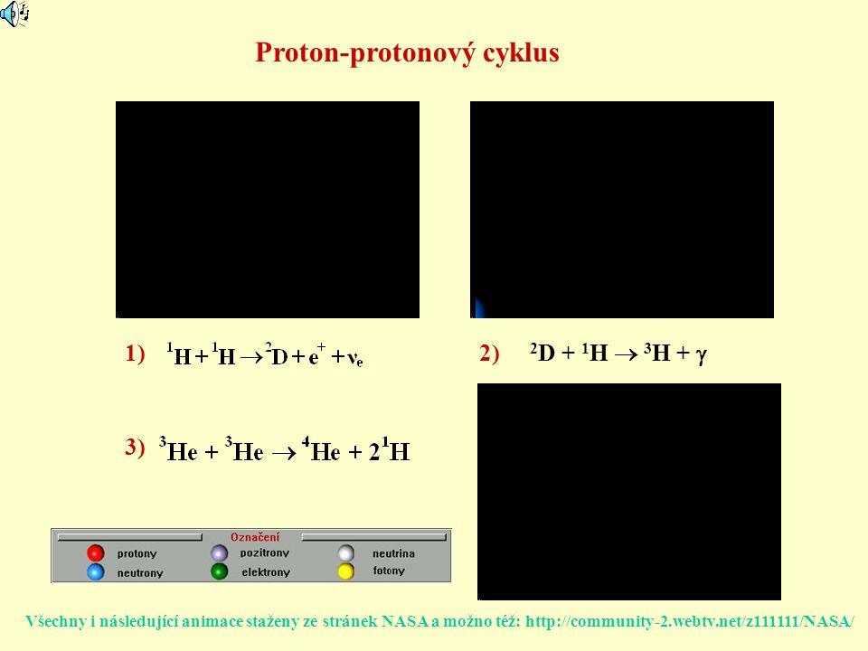 2 D + 1 H  3 H +  1)2) 3) Proton-protonový cyklus Všechny i následující animace staženy ze stránek NASA a možno též: http://community-2.webtv.net/z1