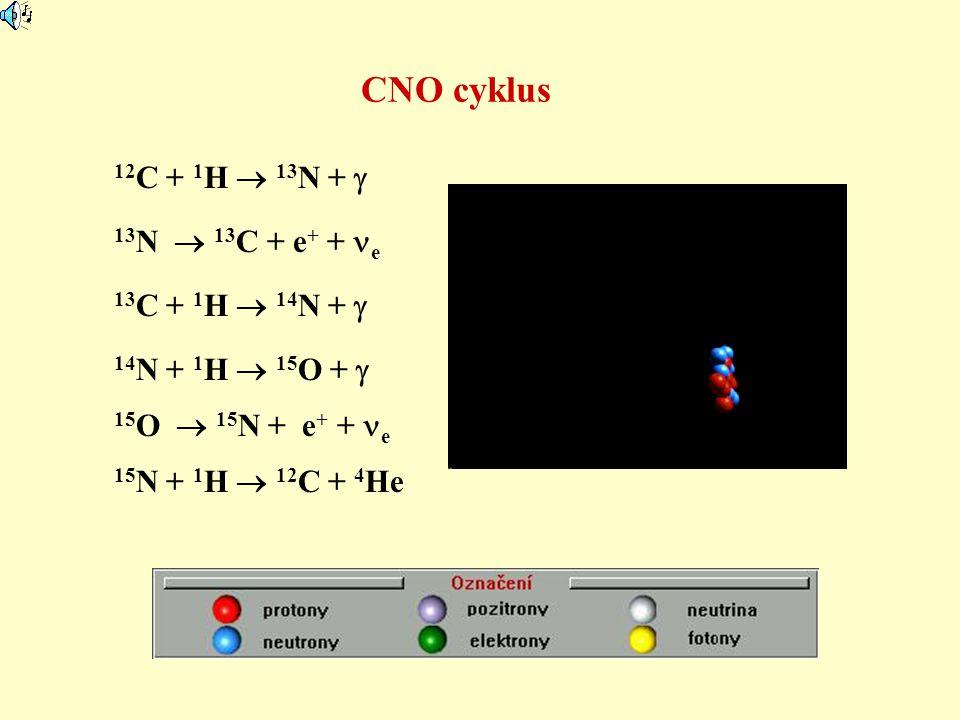 CNO cyklus 12 C + 1 H  13 N +  13 C + 1 H  14 N +  13 N  13 C + e + + e 14 N + 1 H  15 O +  15 O  15 N + e + + e 15 N + 1 H  12 C + 4 He