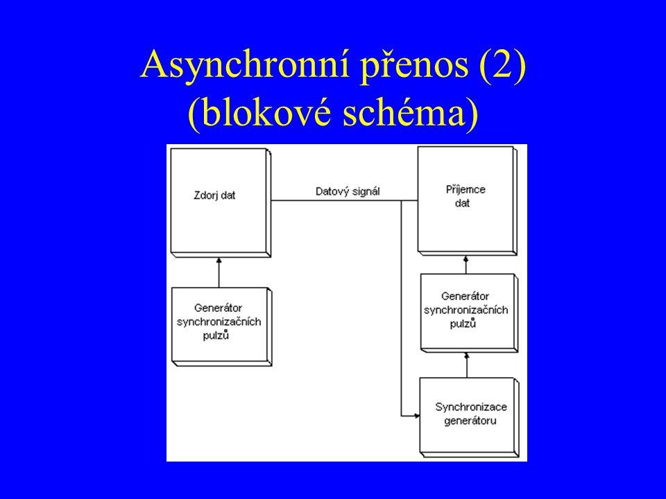 Asynchronní přenos (2) (blokové schéma)