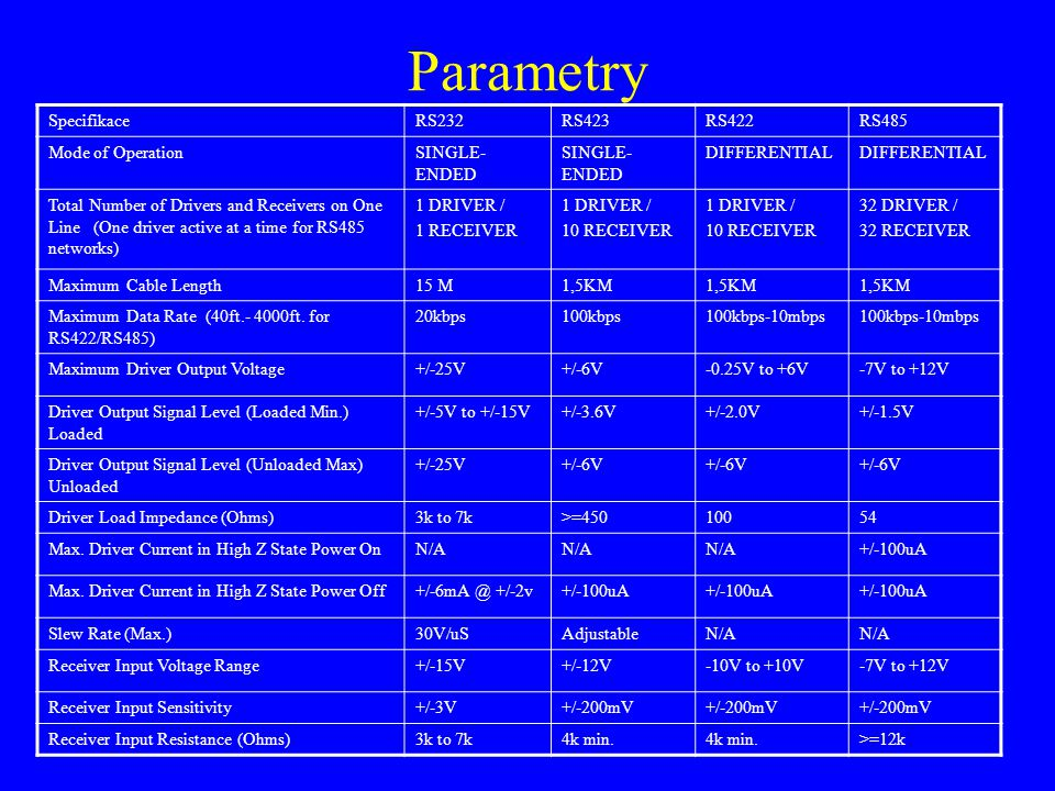Parametry SpecifikaceRS232RS423RS422RS485 Mode of OperationSINGLE- ENDED DIFFERENTIAL Total Number of Drivers and Receivers on One Line (One driver ac