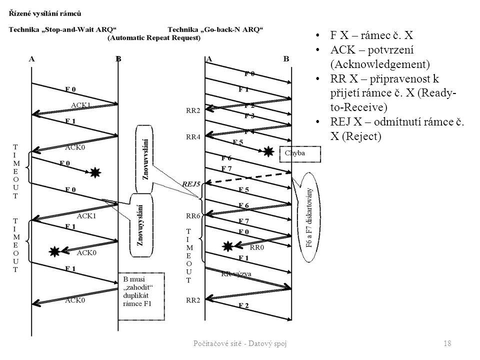 Počítačové sítě - Datový spoj 18 F X – rámec č. X ACK – potvrzení (Acknowledgement) RR X – připravenost k přijetí rámce č. X (Ready- to-Receive) REJ X