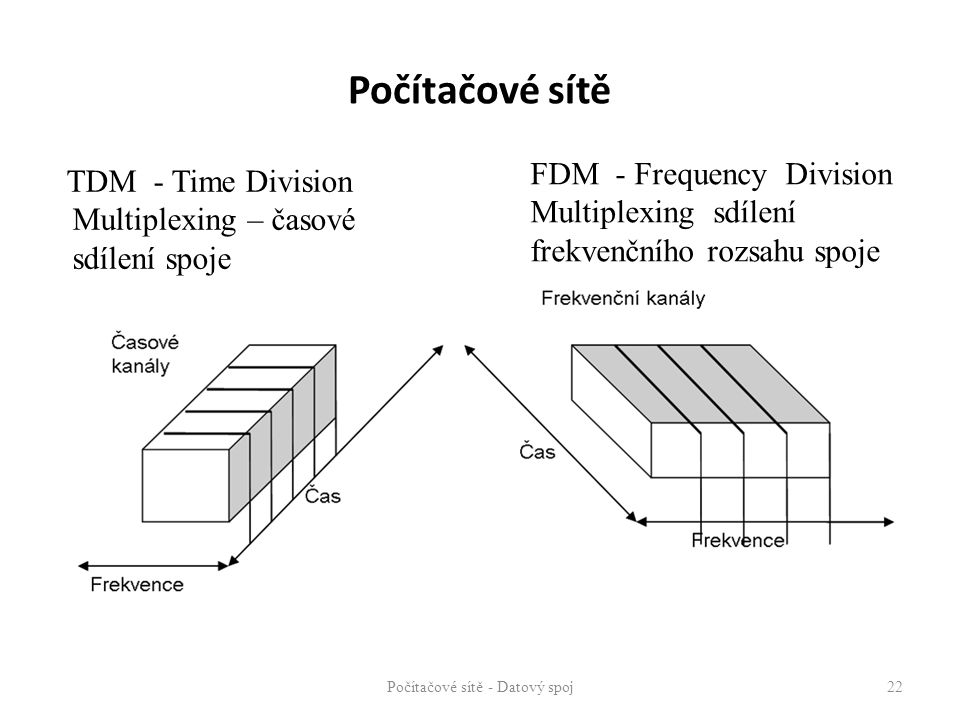Počítačové sítě - Datový spoj 22 TDM - Time Division Multiplexing – časové sdílení spoje FDM - Frequency Division Multiplexing sdílení frekvenčního ro