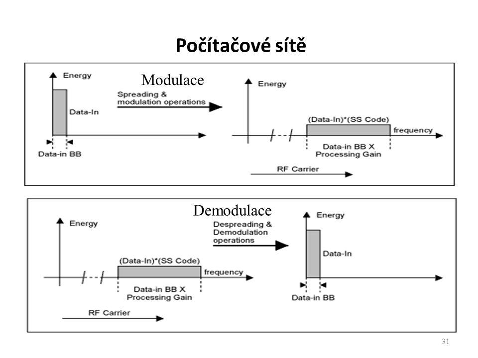 31 Modulace Demodulace Počítačové sítě