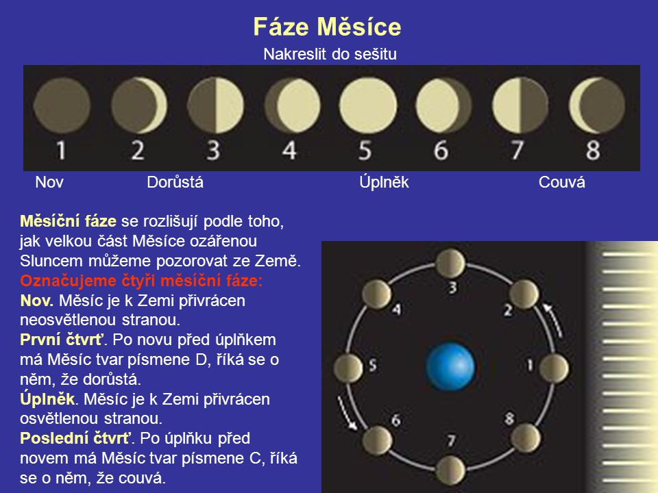 Fáze Měsíce Nakreslit do sešitu Měsíční fáze se rozlišují podle toho, jak velkou část Měsíce ozářenou Sluncem můžeme pozorovat ze Země. Označujeme čty