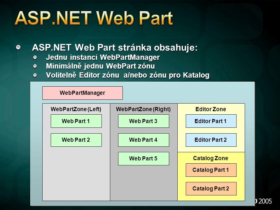 ASP.NET Web Part stránka obsahuje: Jednu instanci WebPartManager Minimálně jednu WebPart zónu Volitelně Editor zónu a/nebo zónu pro Katalog WebPartManager WebPartZone (Left)WebPartZone (Right)Editor Zone Catalog Zone Web Part 1 Web Part 2 Web Part 3 Web Part 4 Web Part 5 Editor Part 1 Editor Part 2 Catalog Part 1 Catalog Part 2